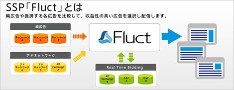 fluct