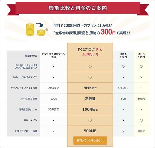 FC2ブログの無料と有料比較と他社比較