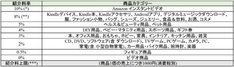 20140728New_assoc_fee_table._V346598605_SX600_