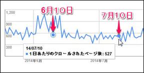 Googleクロール統計情報